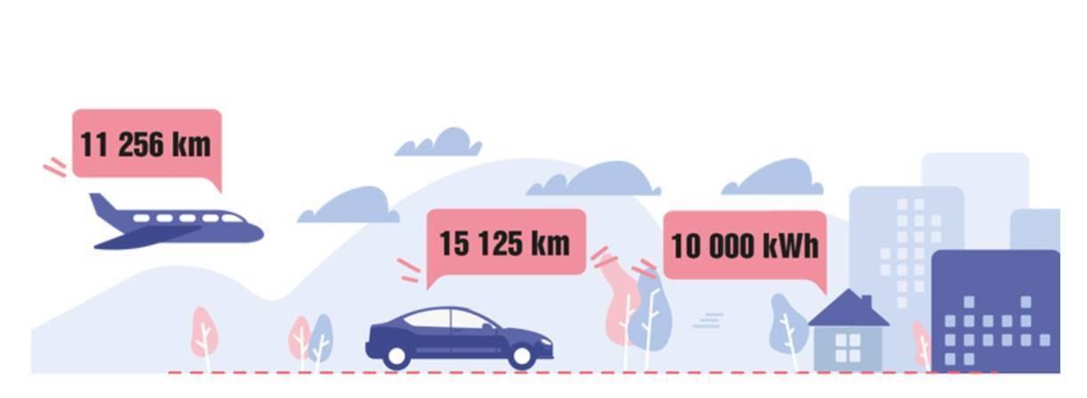 CO2 autoilu lento asuminen