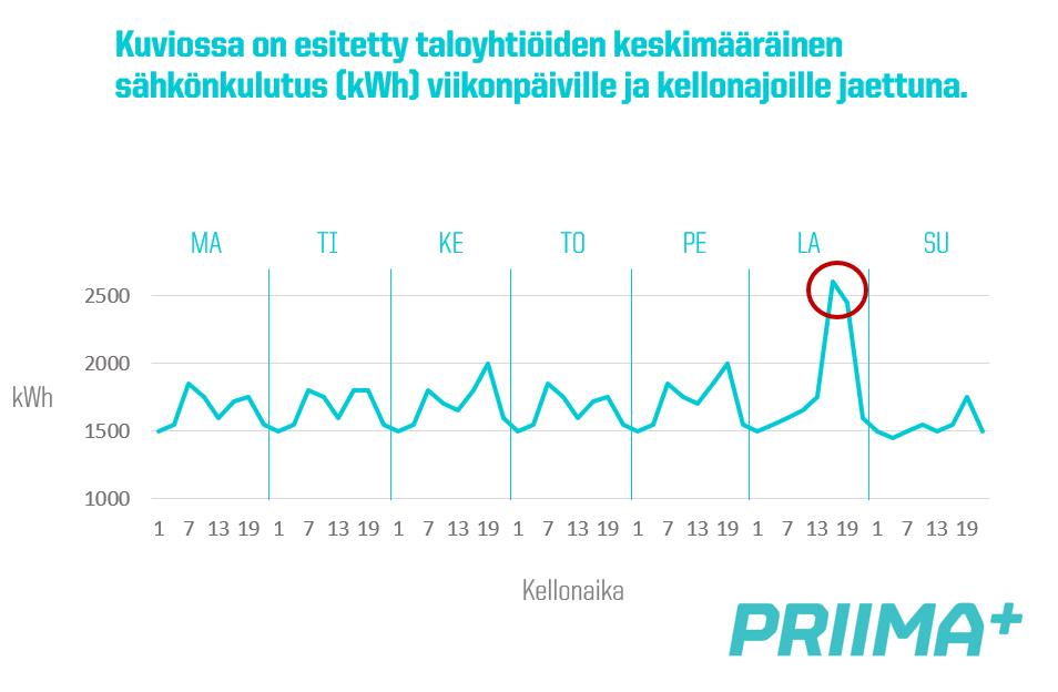 Taloyhtiön sähkönkulutus eri viikonpäivinä ja vuorokaudenaikoina
