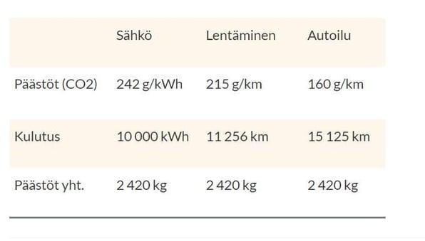 paastot 2420 kg